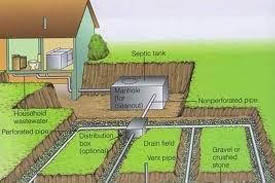 Rural Sanitation- The Septic Tank and Leach field.