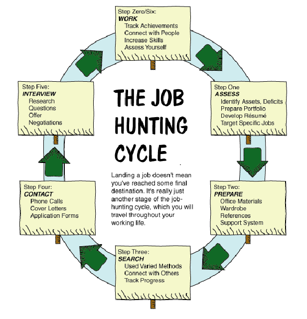 job-hunting-cycle1